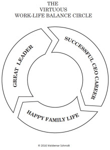 The virtuous work-life balance circle