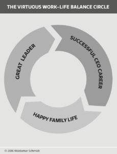 The Virtuous Work-Life Balance Circle